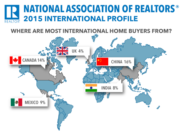 NAR 2015 Intl Buyer Profile